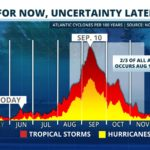 Tropics are Quiet Now, but Uncertainty Looms Later